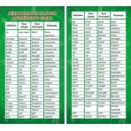 Карточка-шпаргалка Неправильные глаголы английского языка 1-80-0027