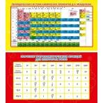 Карточка-шпаргалка Таблица Менделеева. Значение тригонометрических функций 1-80-0026