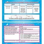 Карточка-шпаргалка Члены предложения. Фонетический разбор слова 1-80-0029