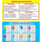 Карточка-шпаргалка Метрическая система мер. Таблица умножения 1-80-0023